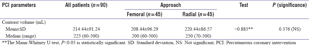 Table 6: Comparison between the studied groups regarding contrast volume in femoral versus radial approach