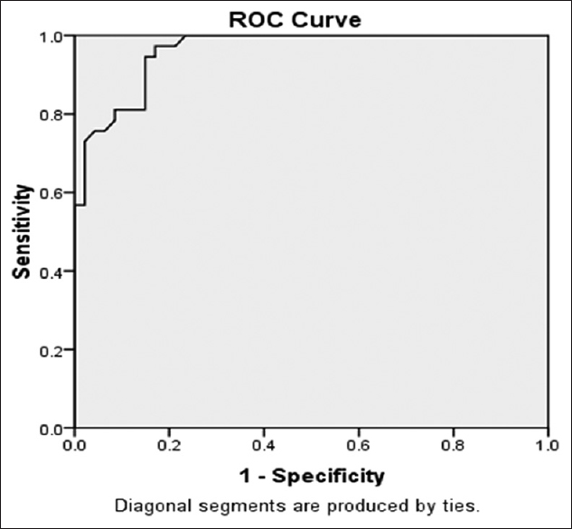 Figure 4: Receiver operating characteristic curve for Vitamin D in unstable angina patients