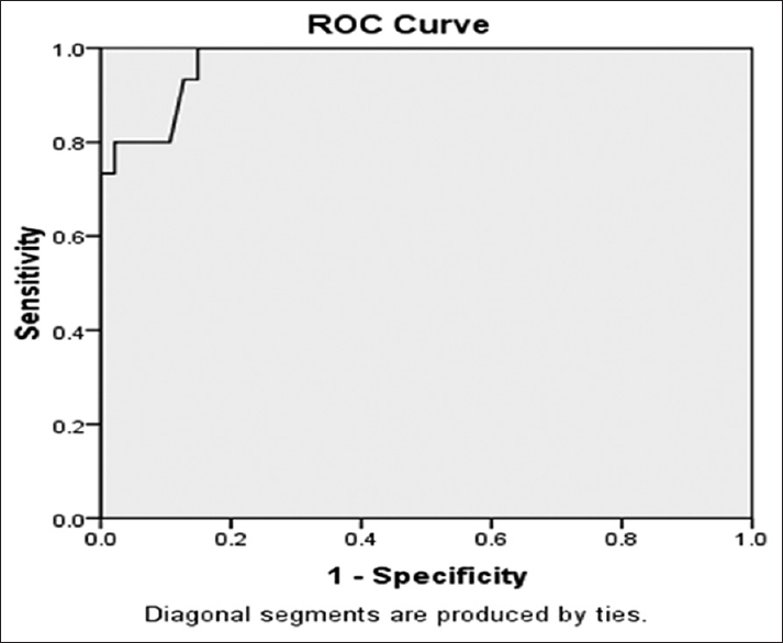 Figure 6: Receiver operating characteristic curve for Vitamin D in non-ST-elevation myocardial infarction patients