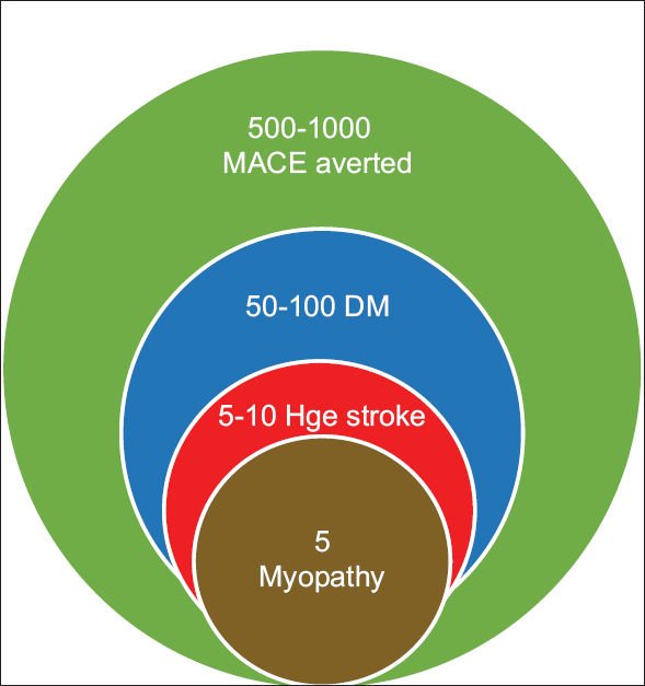 Figure 4: Risks and benefits of statins in 10,000 patients treated for 5 years