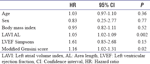 Table 6: Univariate analysis of mortality in acute coronary syndrome patients