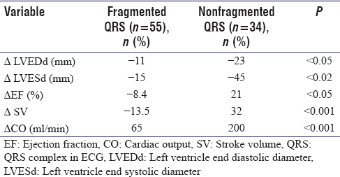 Table 1: Percentage of changes in cardiac reserve parameters on dobutamine stress echocardiography