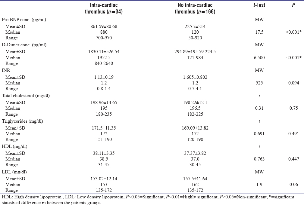 Table 3: Comparison between patient with intra-cardiac thrombus and patient without intra-cardiac thrombus in regard of Pro BNP conc. (ng/ml), D-Dimer conc. (ng/ml), and International Normalized Ratio (INR)